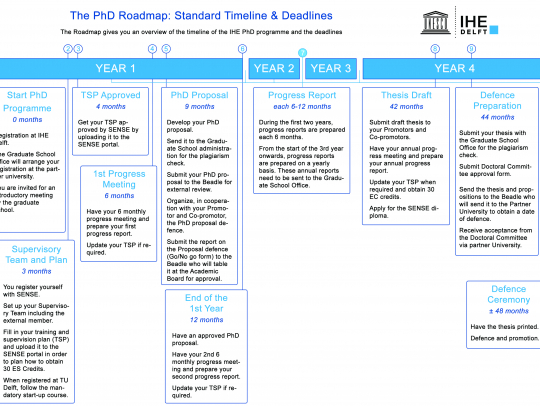 PhD Roadmap: Standard Timeline & Deadlines
